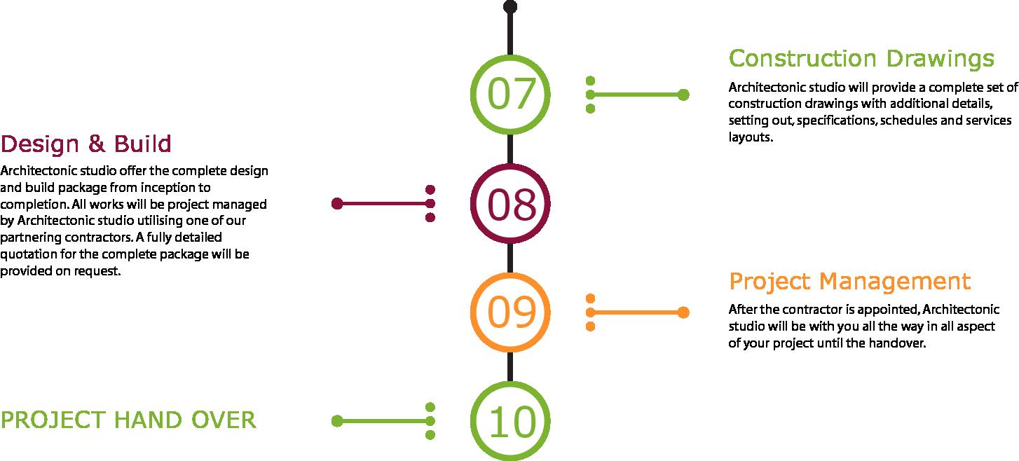 processes3